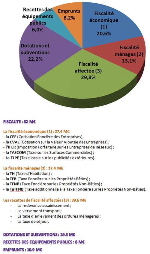 La répartition des financements (budget agrégé) :